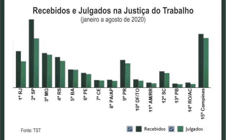 Justiça do Trabalho da 15ª Região lidera ranking de processos julgados em 2020