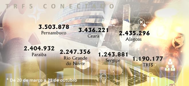 TRF5 realiza mais de 16 milhões de atividades processuais durante teletrabalho